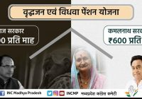 कमलनाथ ने वृद्धावस्था, विधवा और समाजिक सुरक्षा पेंशन को 3 सौ से बढ़ाकर 6 सौ की थी, अब 6 सौ से 8 सौ और बाद में 8 सौ से 1 हजार रुपये करेंगे- कांग्रेस का वचन पत्र